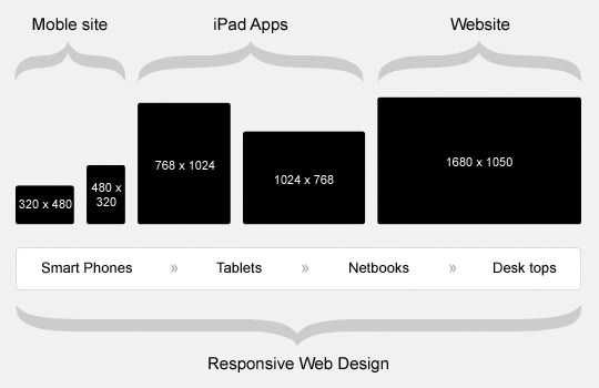 diseno-web-responsivo